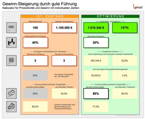 Kalkulator: Gewinn-Steigerung durch gute Führung
