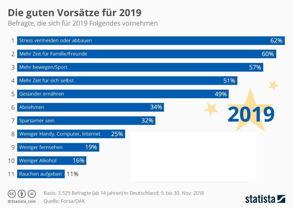 statista-vorsaetze-2019